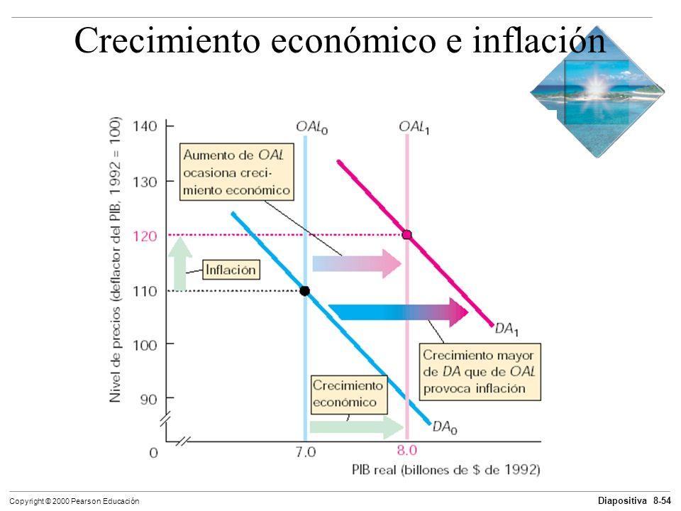 Diapositiva 8-54 Copyright © 2000 Pearson Educación Crecimiento económico e inflación
