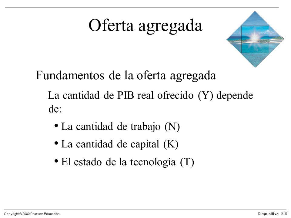 Diapositiva 8-6 Copyright © 2000 Pearson Educación Oferta agregada Fundamentos de la oferta agregada La cantidad de PIB real ofrecido (Y) depende de: