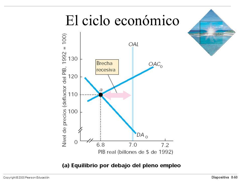 Diapositiva 8-60 Copyright © 2000 Pearson Educación El ciclo económico