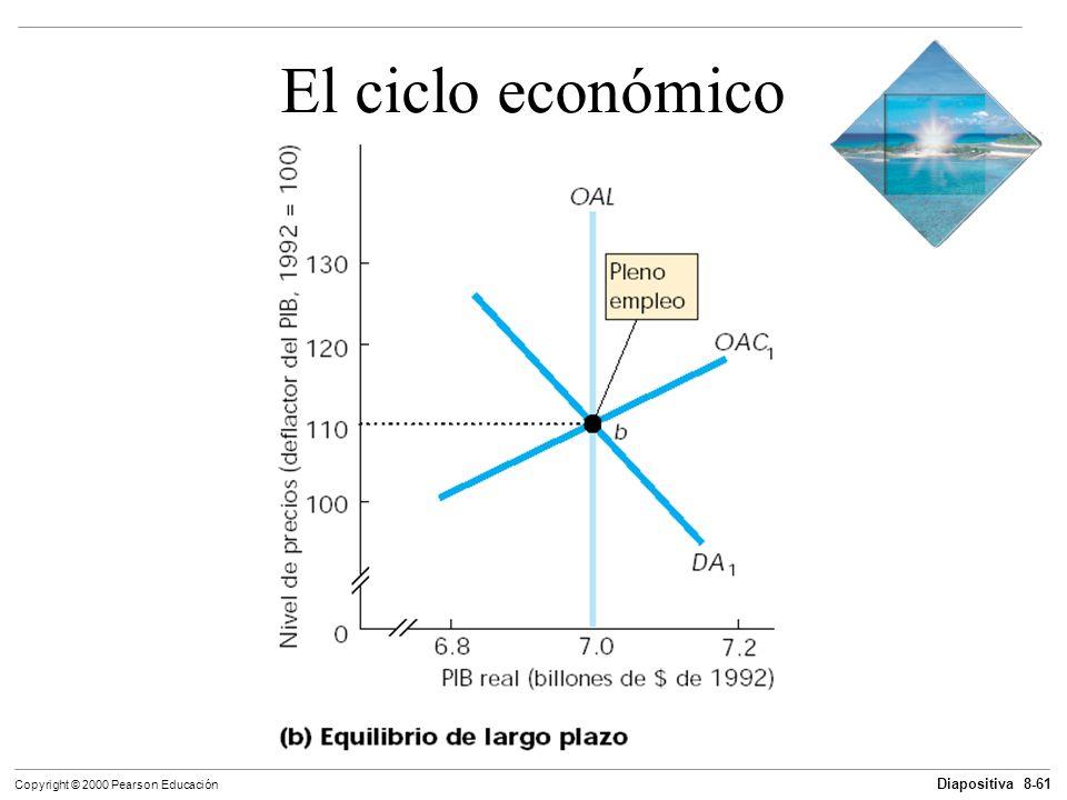 Diapositiva 8-61 Copyright © 2000 Pearson Educación El ciclo económico
