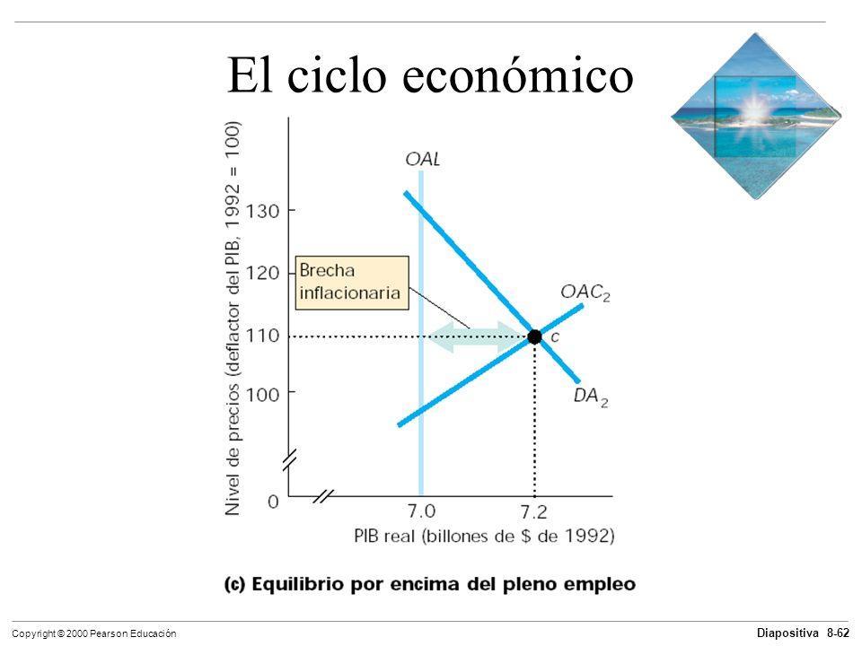 Diapositiva 8-62 Copyright © 2000 Pearson Educación El ciclo económico