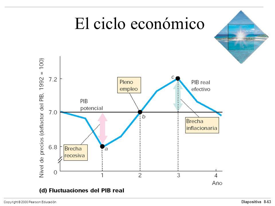 Diapositiva 8-63 Copyright © 2000 Pearson Educación El ciclo económico