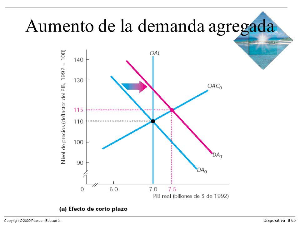 Diapositiva 8-65 Copyright © 2000 Pearson Educación Aumento de la demanda agregada