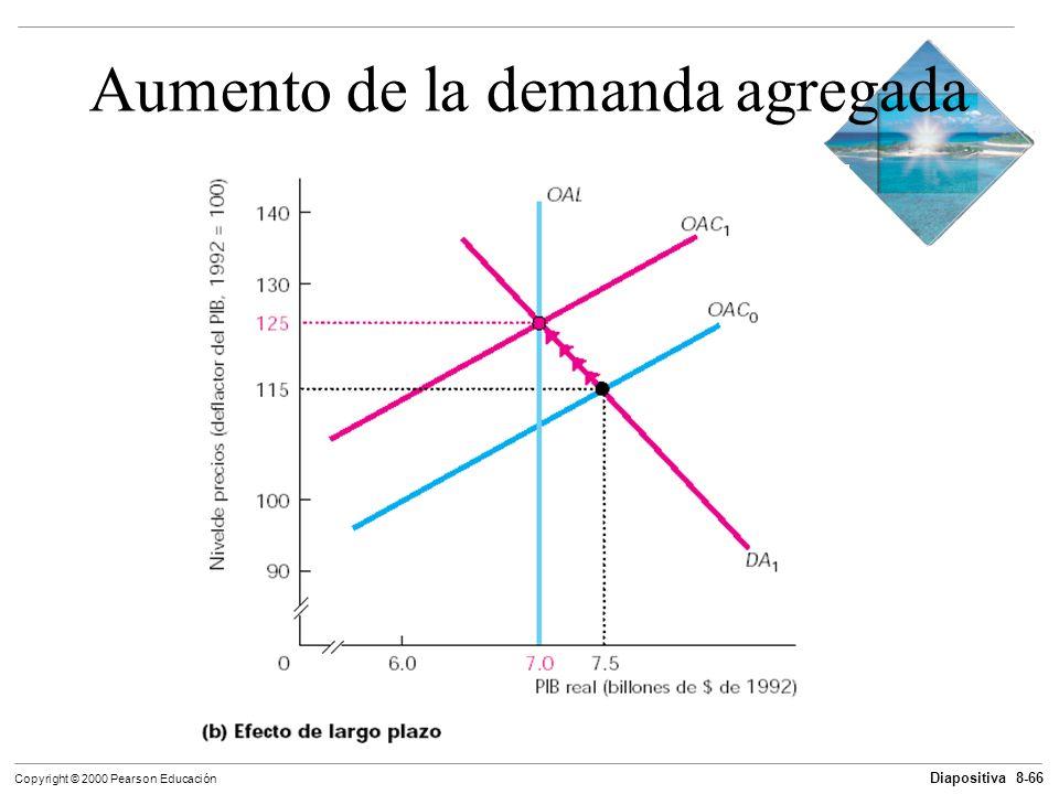Diapositiva 8-66 Copyright © 2000 Pearson Educación Aumento de la demanda agregada