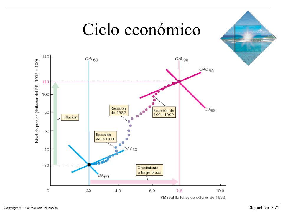 Diapositiva 8-71 Copyright © 2000 Pearson Educación Ciclo económico