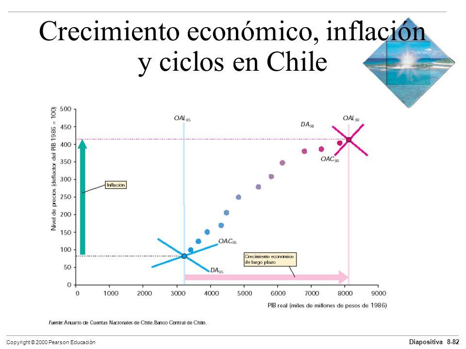 Diapositiva 8-82 Copyright © 2000 Pearson Educación Crecimiento económico, inflación y ciclos en Chile