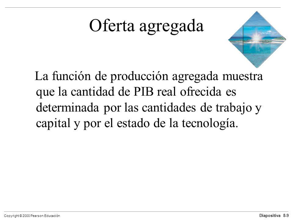 Diapositiva 8-9 Copyright © 2000 Pearson Educación Oferta agregada La función de producción agregada muestra que la cantidad de PIB real ofrecida es d