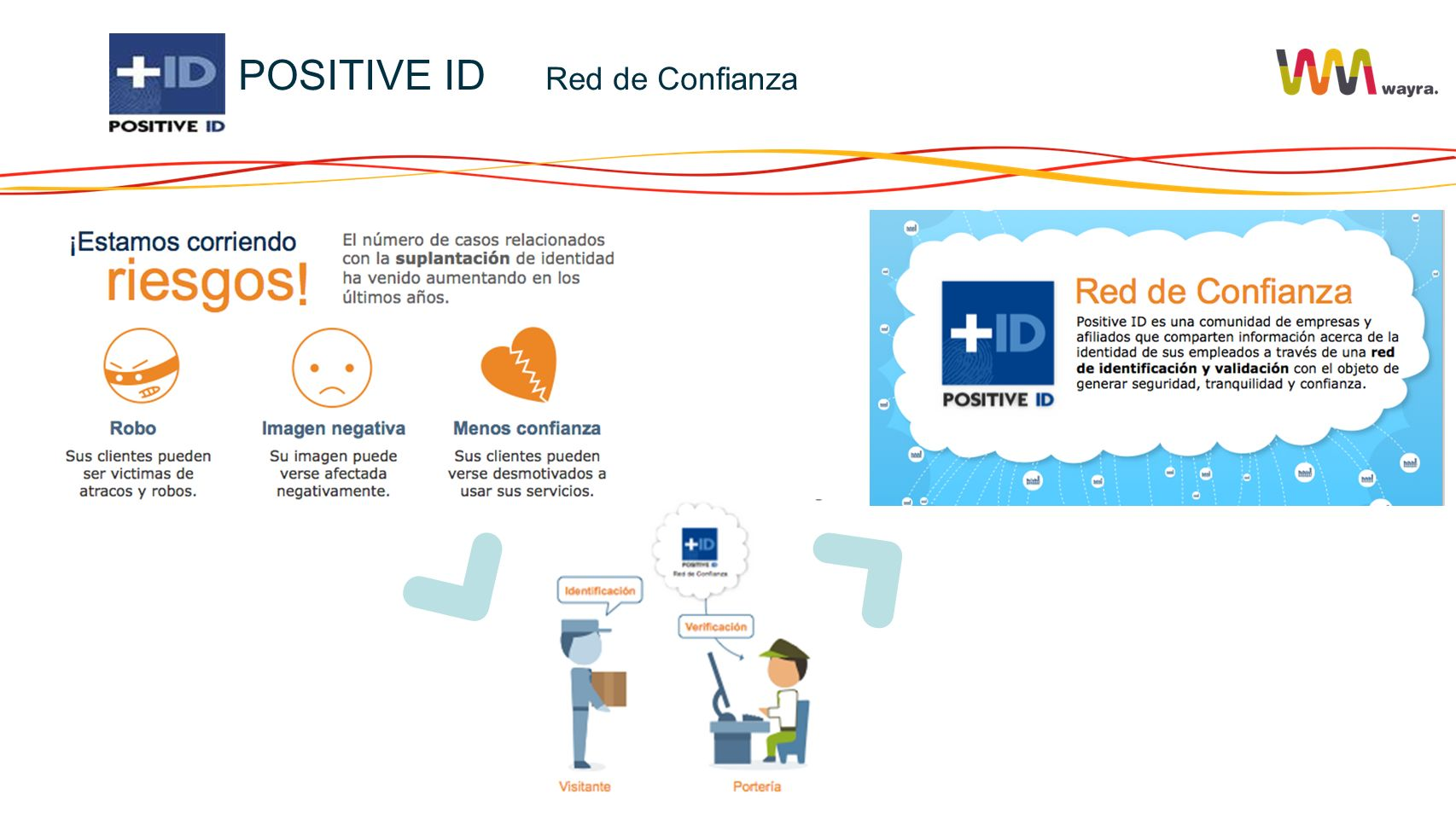 POSITIVE ID Red de Confianza