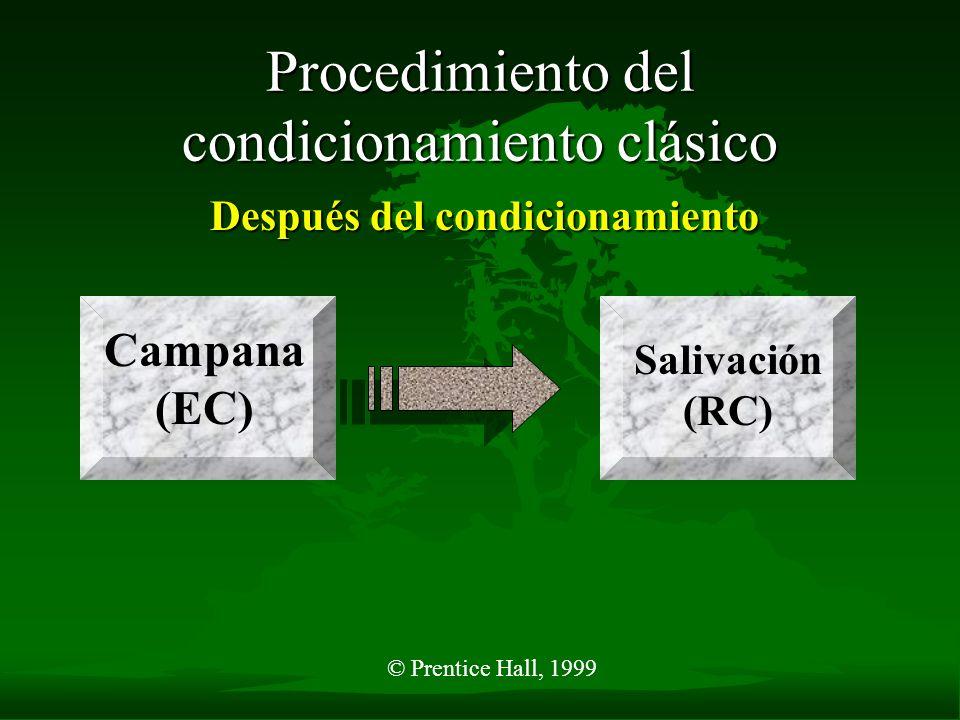 © Prentice Hall, 1999 Procedimiento del condicionamiento clásico Después del condicionamiento Campana (EC) Salivación (RC)