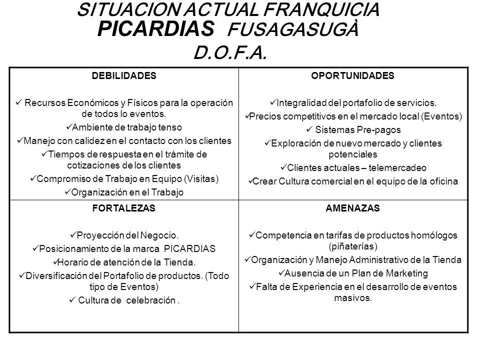 SITUACION ACTUAL FRANQUICIA PICARDIAS FUSAGASUGÀ D.O.F.A. DEBILIDADES Recursos Económicos y Físicos para la operación de todos lo eventos. Ambiente de