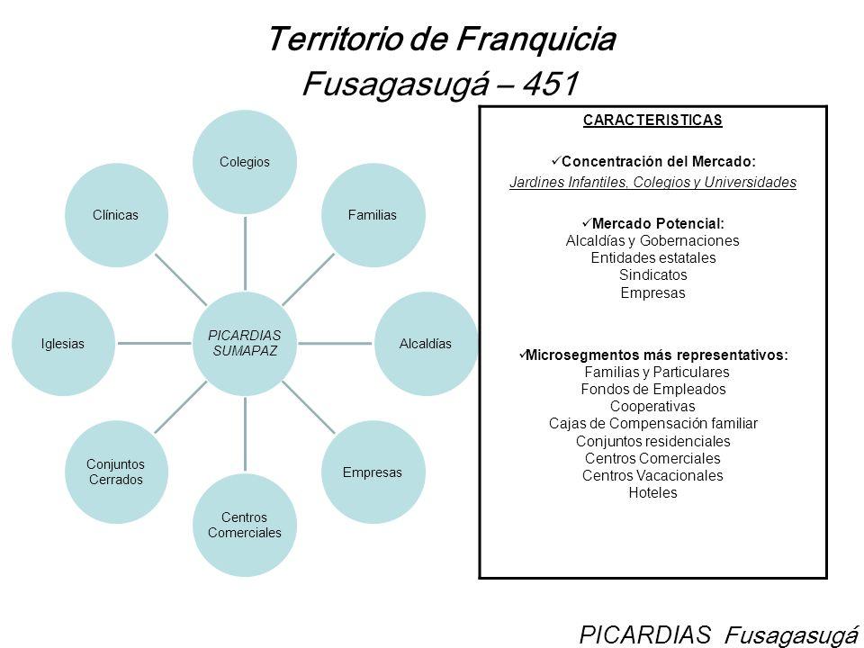 INDICADORES DE PARTICIPACION Picardias Fusagasugá PICARDIAS Fusagasugá