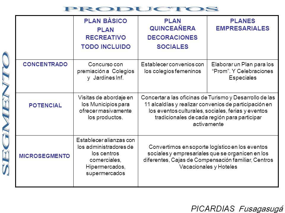Compromiso Concreto Primer Semestre 2010 Dar cumplimiento en un 100% a la presentación de PICARDIAS en los municipios del Territorio Franquiciado.