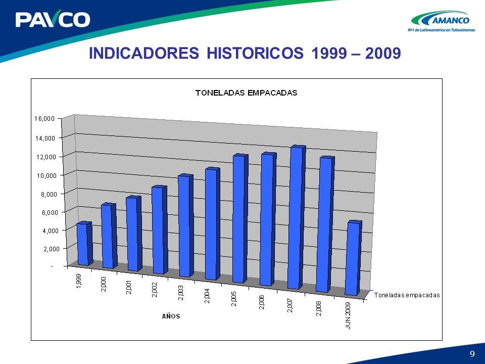 9 INDICADORES HISTORICOS 1999 – 2009