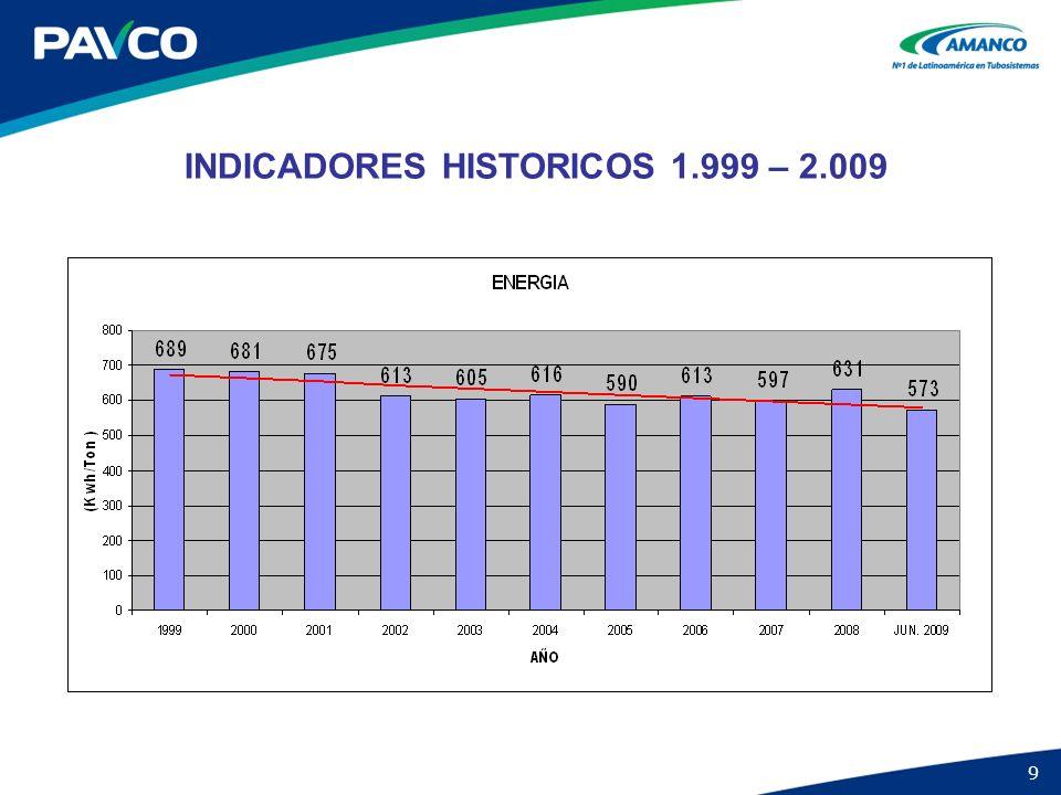 9 INDICADORES HISTORICOS 1.999 – 2.009