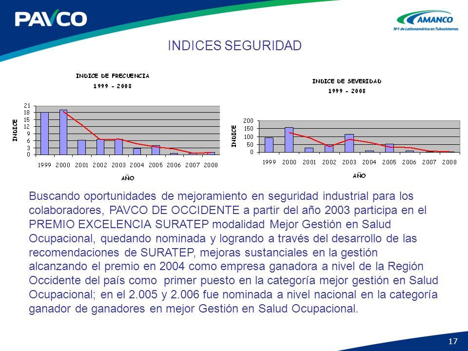 17 INDICES SEGURIDAD Buscando oportunidades de mejoramiento en seguridad industrial para los colaboradores, PAVCO DE OCCIDENTE a partir del año 2003 p