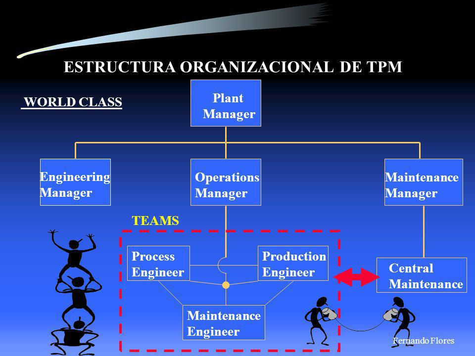 ESTRUCTURA ORGANIZACIONAL DE TPM. Plant Manager. Engineering Manager. Operations Manager. Maintenance Manager WORLD CLASS. Central Maintenance. Proces