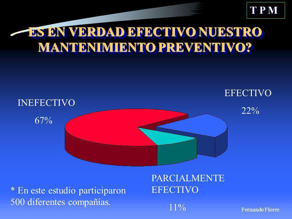 ES EN VERDAD EFECTIVO NUESTRO MANTENIMIENTO PREVENTIVO? T P M INEFECTIVO 67% PARCIALMENTE EFECTIVO 11% EFECTIVO 22% * En este estudio participaron 500