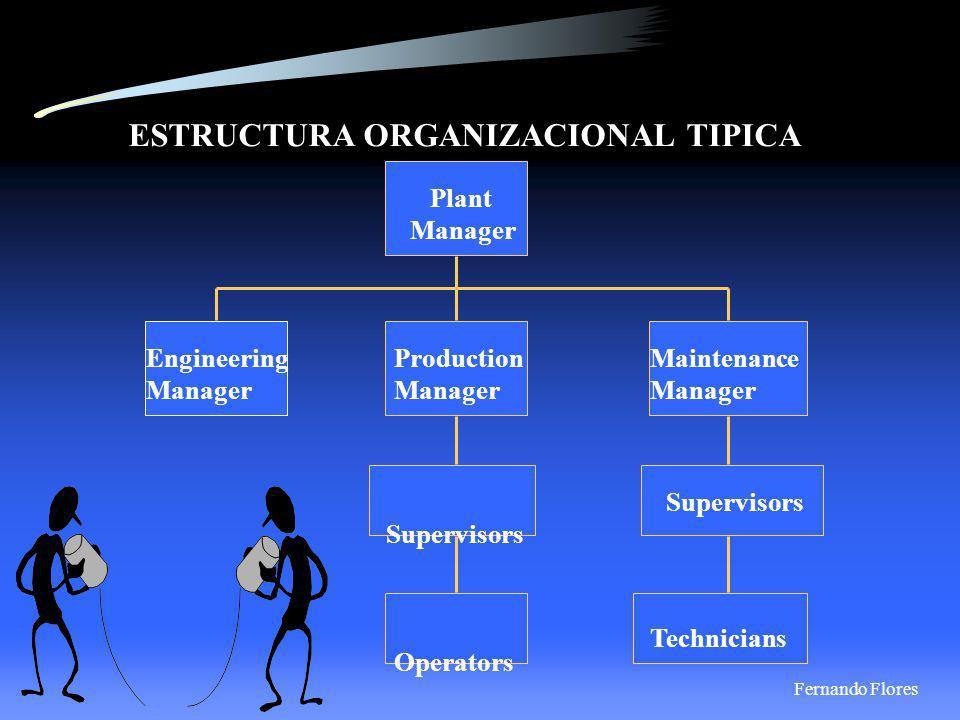 ESTRUCTURA ORGANIZACIONAL DE TPM.Plant Manager. Engineering Manager.