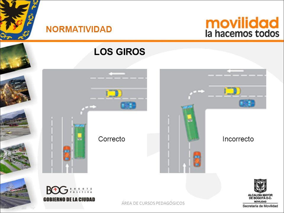 LOS GIROS CorrectoIncorrecto ÁREA DE CURSOS PEDAGÓGICOS NORMATIVIDAD