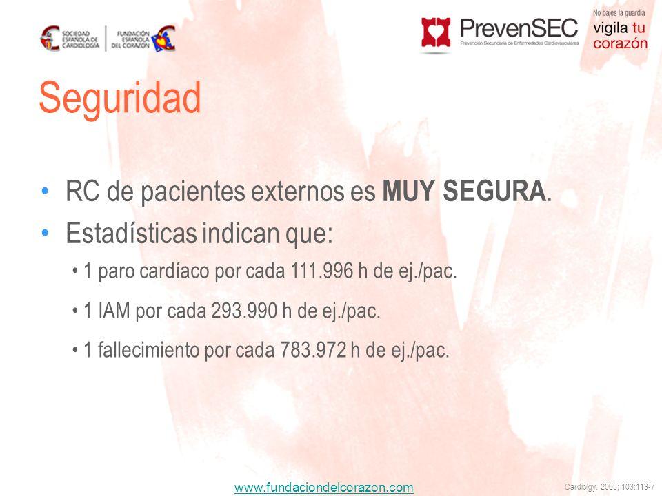 www.fundaciondelcorazon.com RC de pacientes externos es MUY SEGURA. Estadísticas indican que: Seguridad 1 paro cardíaco por cada 111.996 h de ej./pac.
