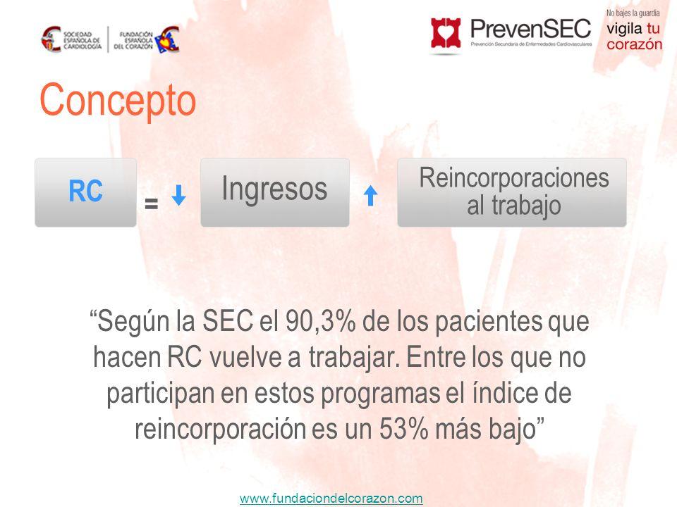 www.fundaciondelcorazon.com Concepto = Según la SEC el 90,3% de los pacientes que hacen RC vuelve a trabajar. Entre los que no participan en estos pro