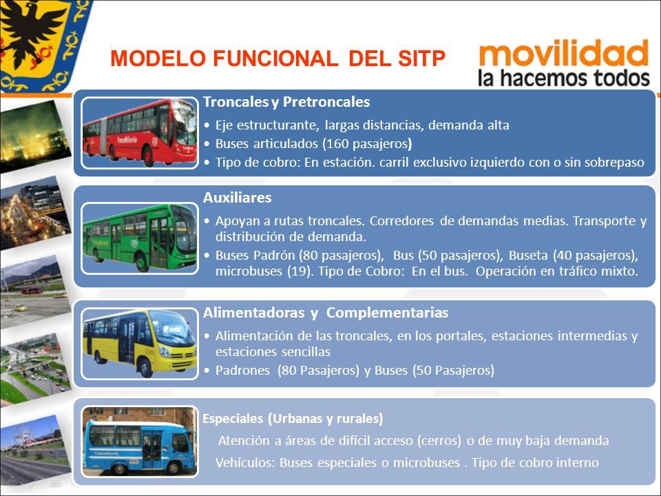 Troncales y Pretroncales Eje estructurante, largas distancias, demanda alta Buses articulados (160 pasajeros) Tipo de cobro: En estación. carril exclu