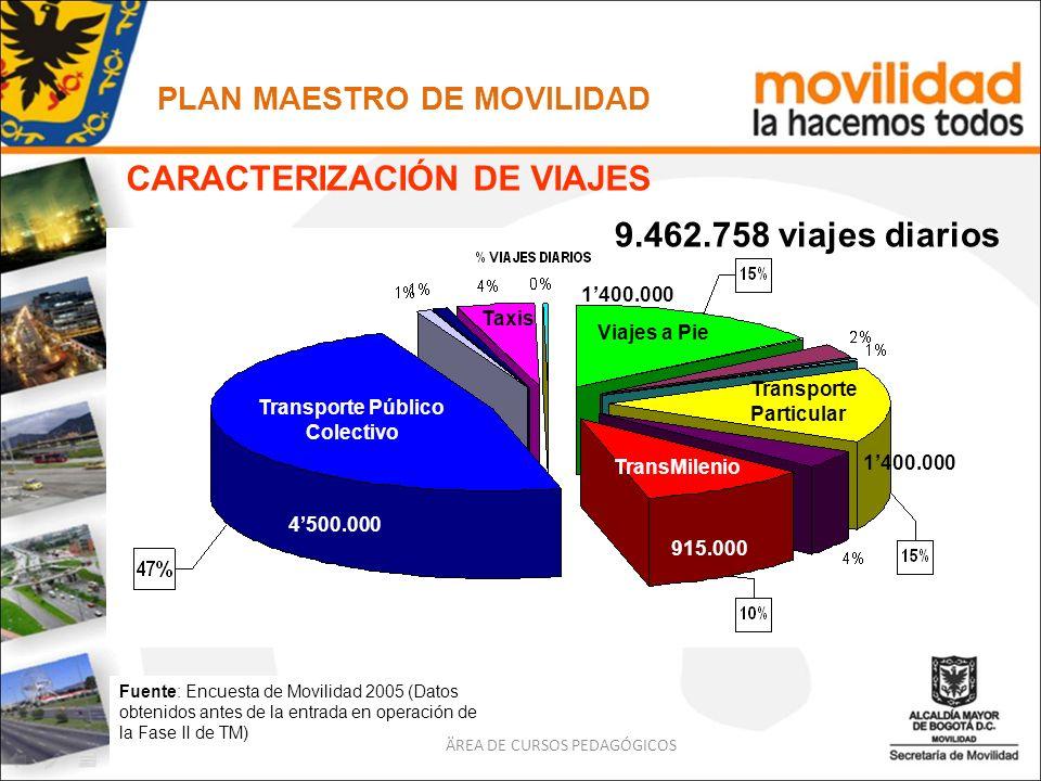 Fuente: Encuesta de Movilidad 2005 (Datos obtenidos antes de la entrada en operación de la Fase II de TM) PLAN MAESTRO DE MOVILIDAD ÄREA DE CURSOS PED