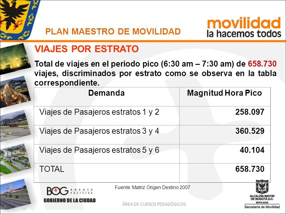 PLAN MAESTRO DE MOVILIDAD ÄREA DE CURSOS PEDAGÓGICOS VIAJES POR ESTRATO DemandaMagnitud Hora Pico Viajes de Pasajeros estratos 1 y 2258.097 Viajes de