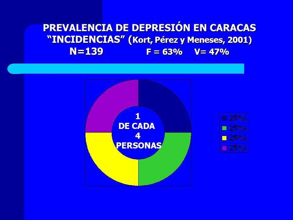 PREVALENCIA DE DEPRESIÓN EN CARACAS INCIDENCIAS ( Kort, Pérez y Meneses, 2001)INCIDENCIAS ( Kort, Pérez y Meneses, 2001) N=139 F = 63% V= 47% 1 DE CAD