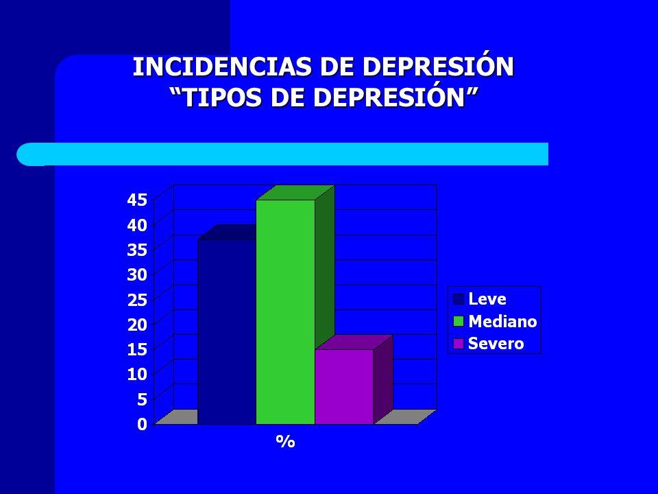 INCIDENCIAS DE DEPRESIÓN TIPOS DE DEPRESIÓNTIPOS DE DEPRESIÓN