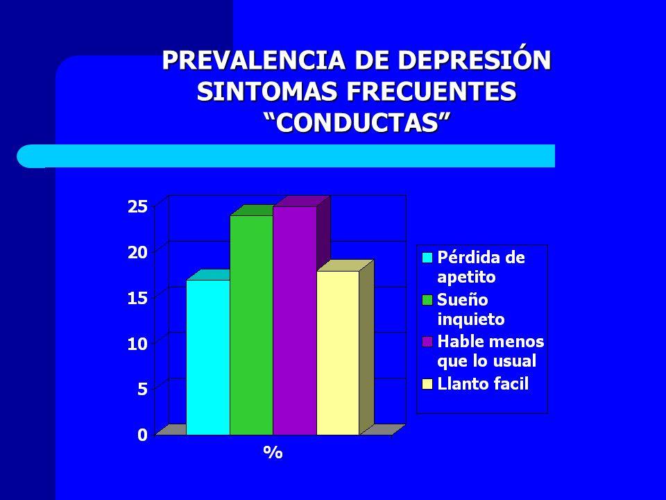 PREVALENCIA DE DEPRESIÓN SINTOMAS FRECUENTES CONDUCTASCONDUCTAS