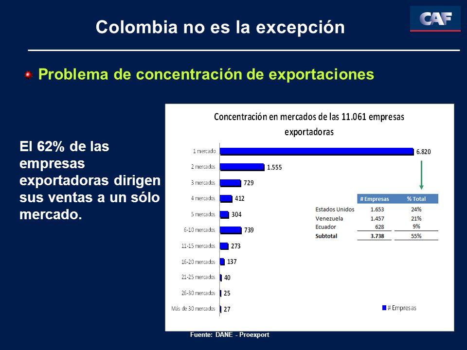 Problema de concentración de exportaciones El 62% de las empresas exportadoras dirigen sus ventas a un sólo mercado. Fuente: DANE - Proexport Colombia