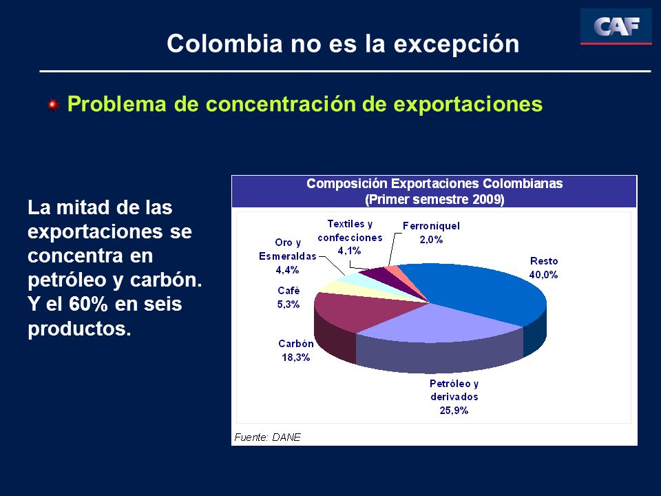 Problema de concentración de exportaciones La mitad de las exportaciones se concentra en petróleo y carbón. Y el 60% en seis productos. Colombia no es