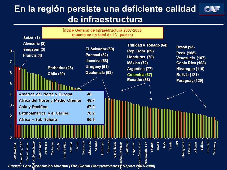 Barbados (25) Chile (29) El Salvador (39) Panamá (52) Jamaica (58) Uruguay (61) Guatemala (63) Trinidad y Tobago (64) Rep. Dom. (69) Honduras (70) Méx