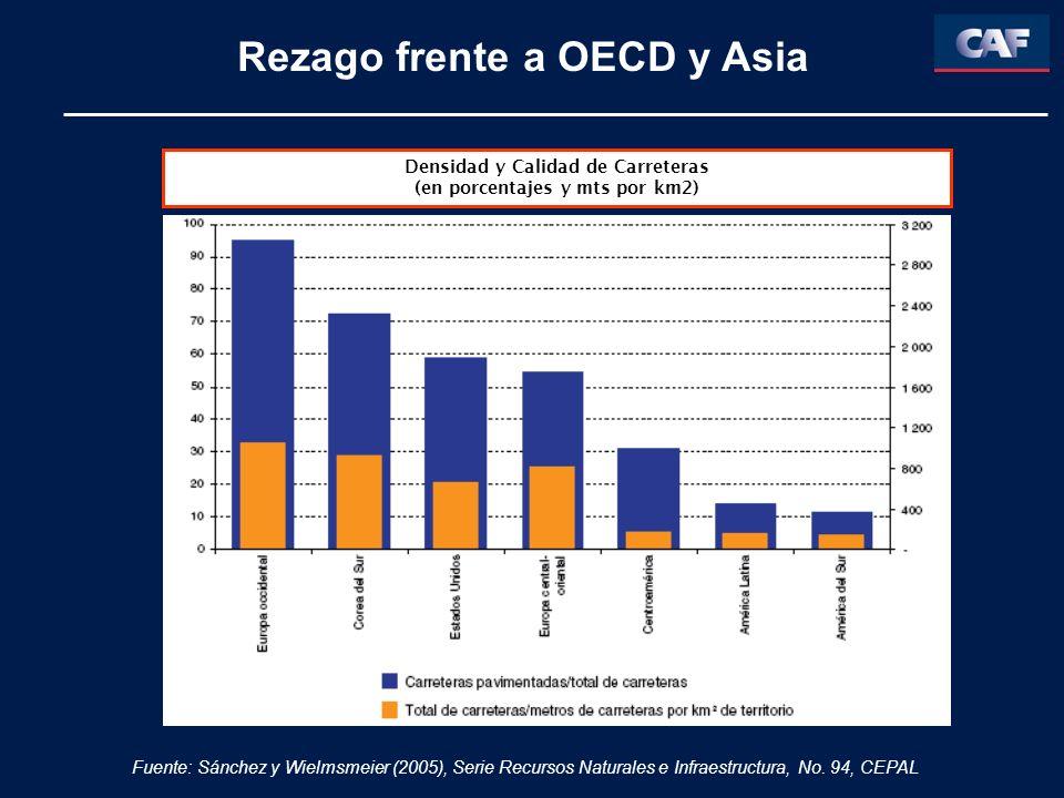 Rezago frente a OECD y Asia Densidad y Calidad de Carreteras (en porcentajes y mts por km2) Fuente: Sánchez y Wielmsmeier (2005), Serie Recursos Naturales e Infraestructura, No.