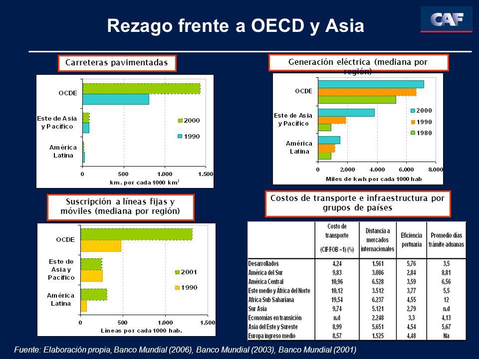 Rezago frente a OECD y Asia Carreteras pavimentadas Generación eléctrica (mediana por región) Suscripción a líneas fijas y móviles (mediana por región