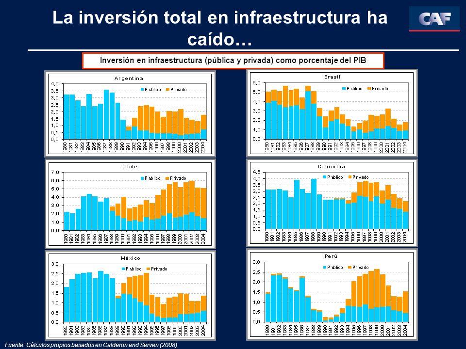 La inversión total en infraestructura ha caído… Inversión en infraestructura (pública y privada) como porcentaje del PIB Fuente: Cálculos propios basa