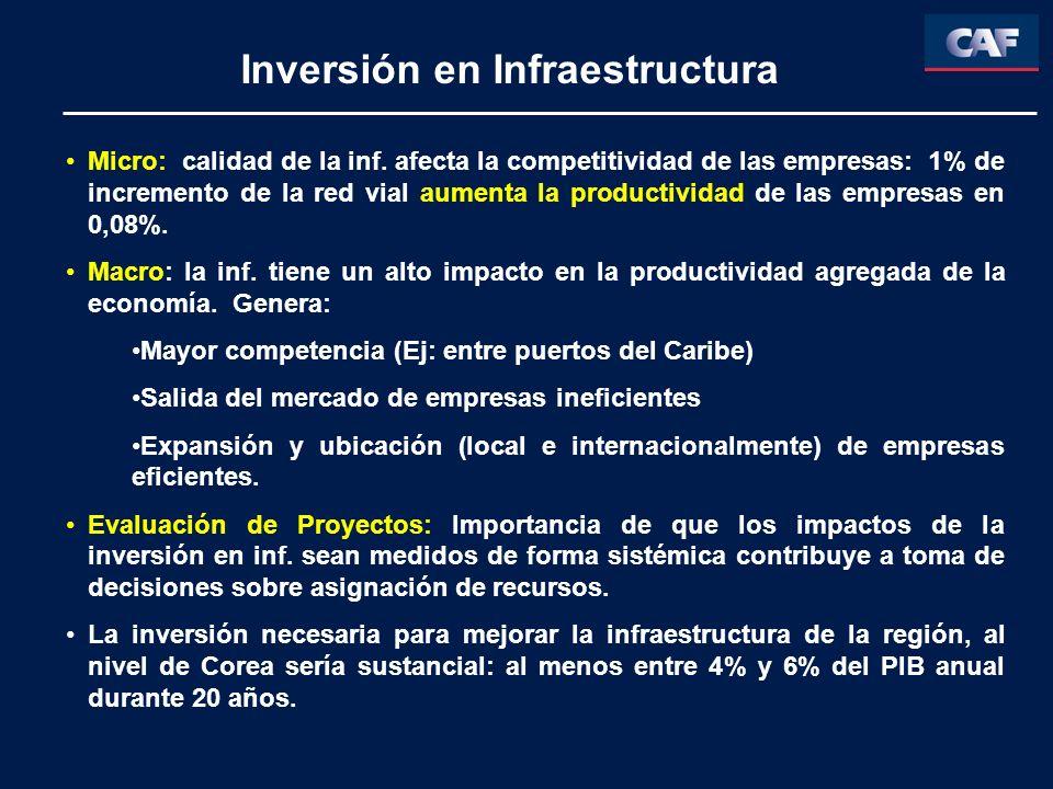 Inversión en Infraestructura Micro: calidad de la inf. afecta la competitividad de las empresas: 1% de incremento de la red vial aumenta la productivi