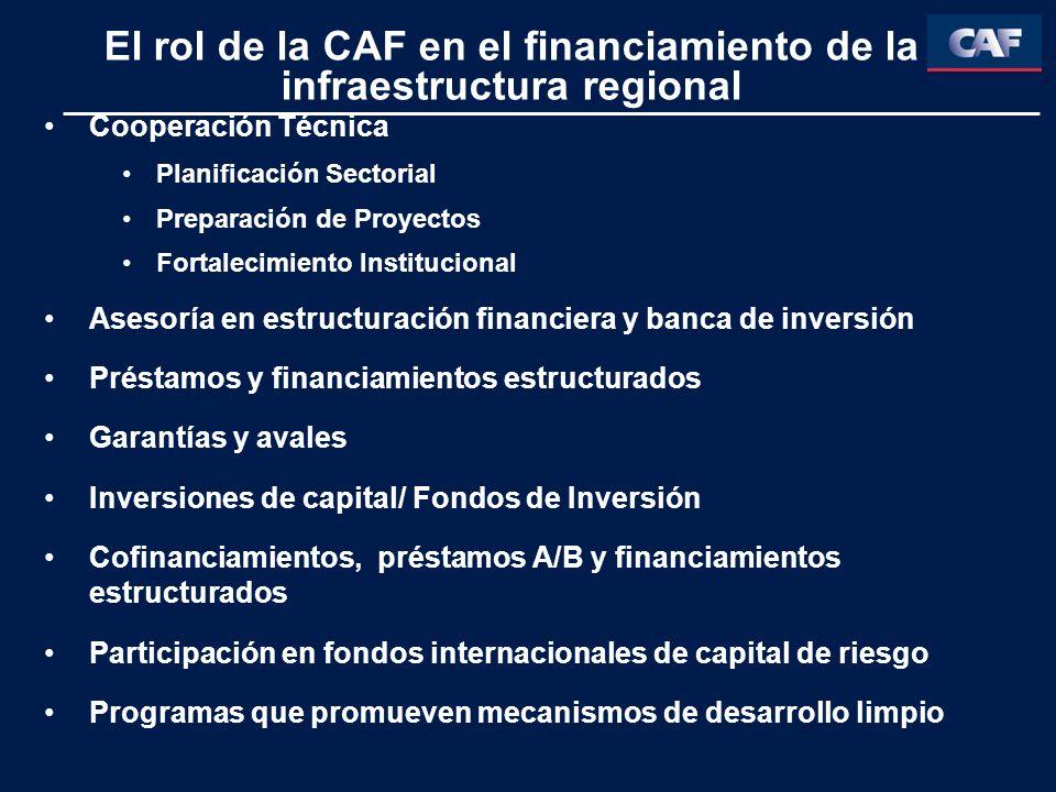 El rol de la CAF en el financiamiento de la infraestructura regional Cooperación Técnica Planificación Sectorial Preparación de Proyectos Fortalecimiento Institucional Asesoría en estructuración financiera y banca de inversión Préstamos y financiamientos estructurados Garantías y avales Inversiones de capital/ Fondos de Inversión Cofinanciamientos, préstamos A/B y financiamientos estructurados Participación en fondos internacionales de capital de riesgo Programas que promueven mecanismos de desarrollo limpio