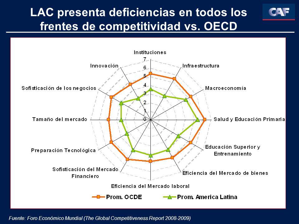 LAC presenta deficiencias en todos los frentes de competitividad vs. OECD Fuente: Foro Económico Mundial (The Global Competitiveness Report 2008-2009)
