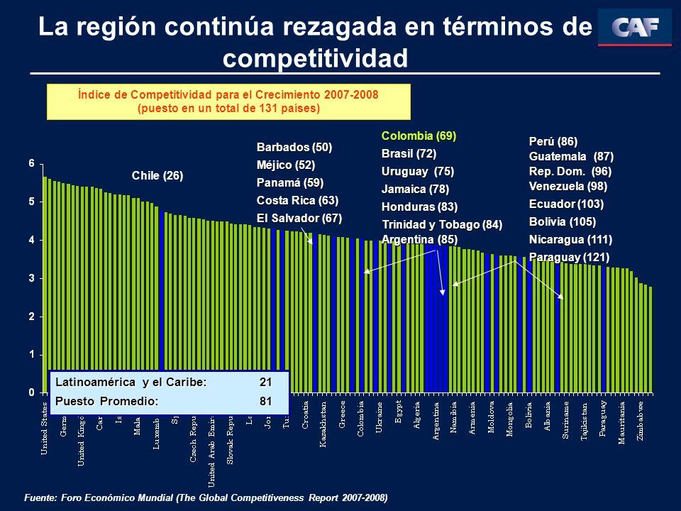 Rezago frente a OECD y Asia Carreteras pavimentadas Generación eléctrica (mediana por región) Suscripción a líneas fijas y móviles (mediana por región) Costos de transporte e infraestructura por grupos de países Fuente: Elaboración propia, Banco Mundial (2006), Banco Mundial (2003), Banco Mundial (2001)
