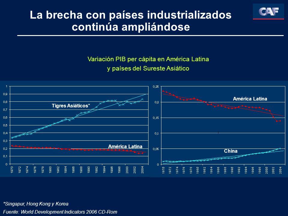 La brecha con países industrializados continúa ampliándose Fuente: World Development Indicators 2006 CD-Rom América Latina Variación PIB per cápita en