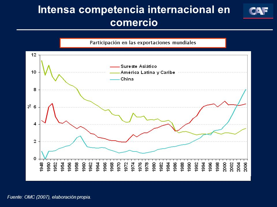 Intensa competencia internacional en comercio Participación en las exportaciones mundiales Fuente: OMC (2007), elaboración propia.