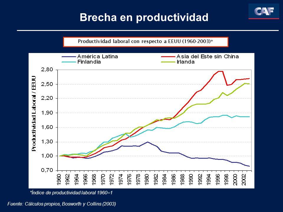 Brecha en productividad Productividad laboral con respecto a EEUU (1960-2003)* *Índice de productividad laboral 1960=1 Fuente: Cálculos propios, Bosworth y Collins (2003)