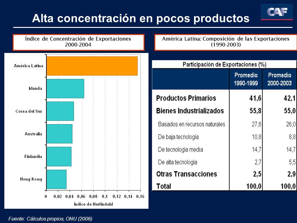 Índice de Concentración de Exportaciones 2000-2004 Alta concentración en pocos productos Fuente: Cálculos propios, ONU (2006) América Latina: Composic