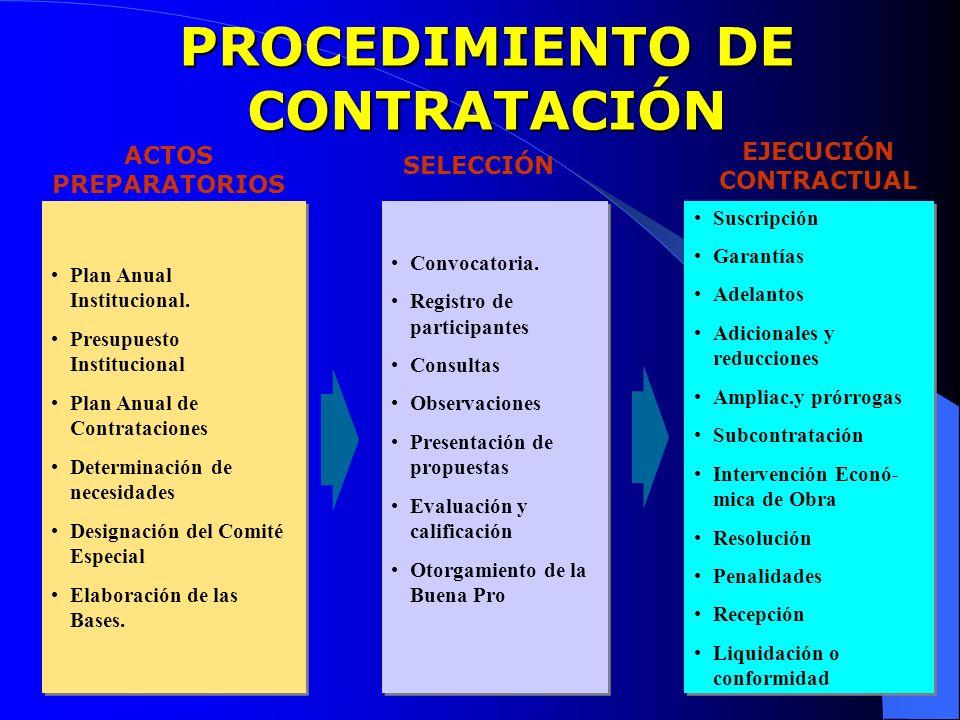 Plan Anual Institucional. Presupuesto Institucional Plan Anual de Contrataciones Determinación de necesidades Designación del Comité Especial Elaborac