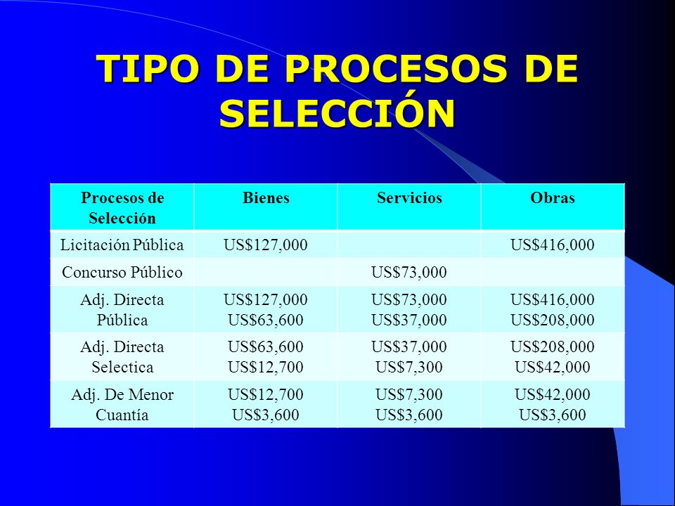 TIPO DE PROCESOS DE SELECCIÓN Procesos de Selección BienesServiciosObras Licitación PúblicaUS$127,000US$416,000 Concurso PúblicoUS$73,000 Adj. Directa