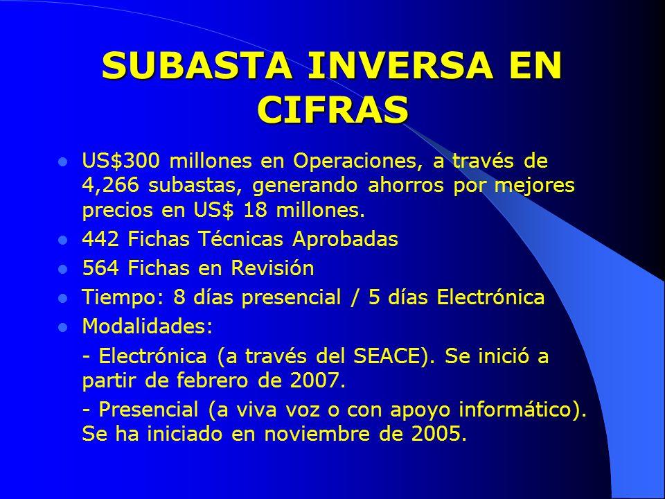 SUBASTA INVERSA EN CIFRAS US$300 millones en Operaciones, a través de 4,266 subastas, generando ahorros por mejores precios en US$ 18 millones. 442 Fi