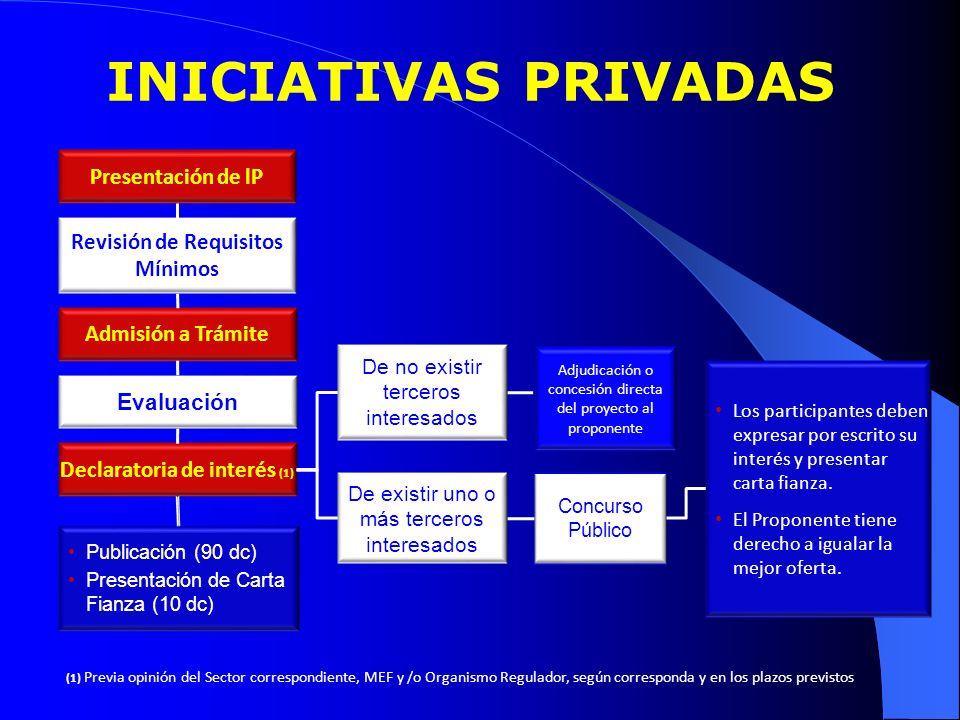 Presentación de lP Evaluación Declaratoria de interés (1) Publicación (90 dc) Presentación de Carta Fianza (10 dc) De existir uno o más terceros inter