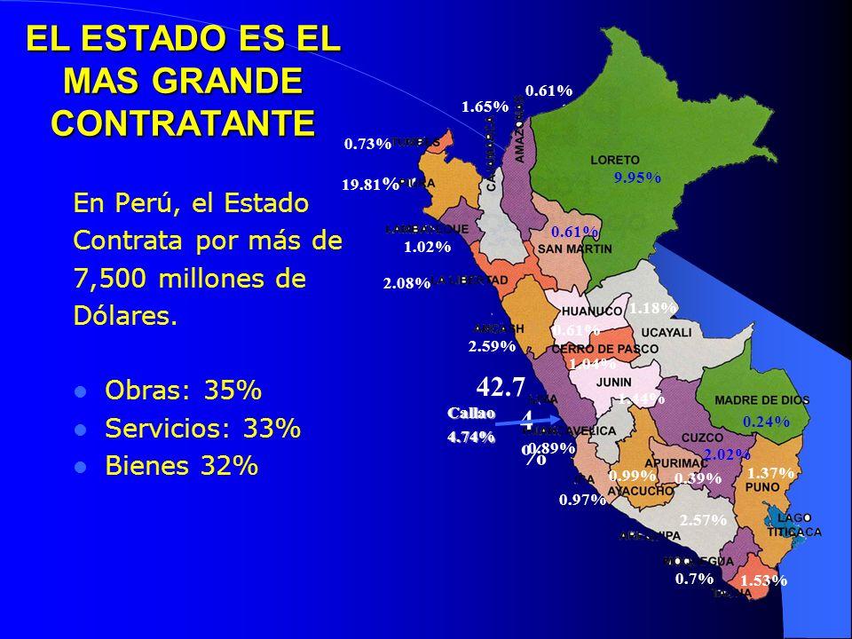CONVENIO MARCO EN CIFRAS Catálogo Electrónico entró en operación el 09/04/2007 233 productos (útiles de oficina) 22 Proveedores ( Lima, Arequipa, Cajamarca, Huancavelica, Chiclayo) En 2 semanas, 34 Entidades han generado 117 órdenes de compra por un monto de 135 mil USD.